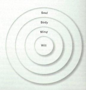Souldiagram